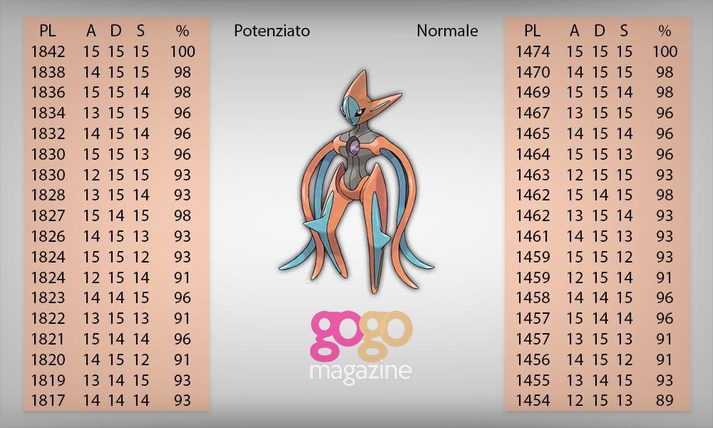 pokemon go deoxys attacco pl