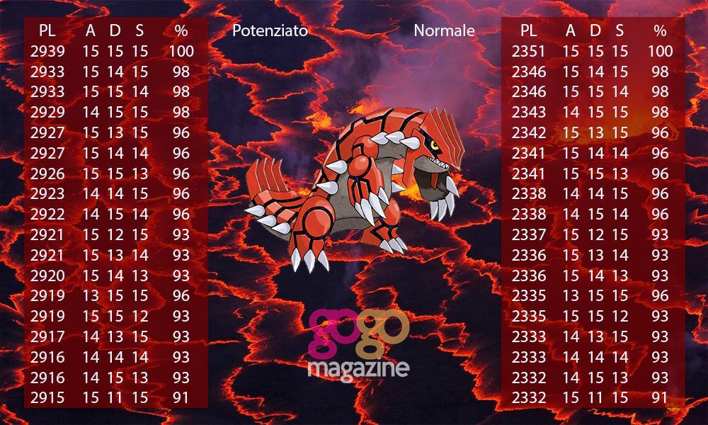 pokemon go pl groudon