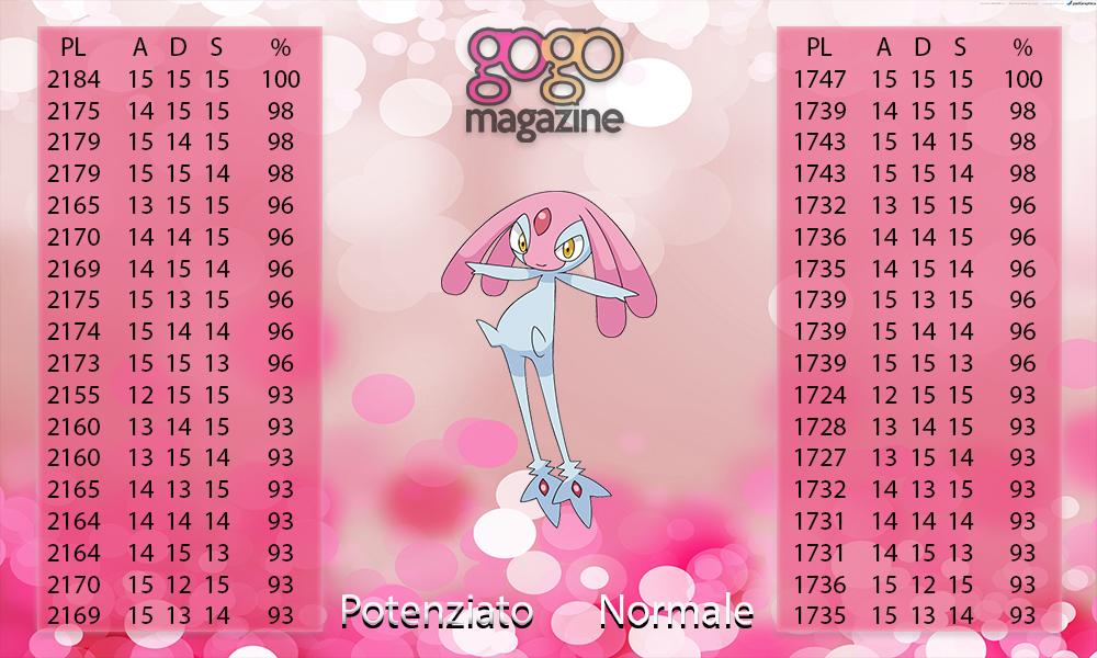 Pokémon Go - Guida al Raid di Mesprit: PL, Counter e mosse