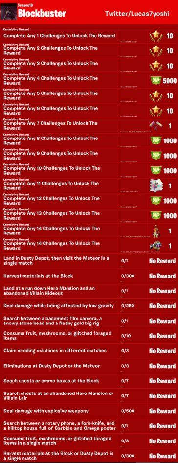 sfide della settimana 5 ricompense